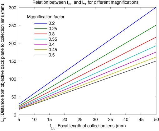 More MATLAB code for 2p scope design – Labrigger
