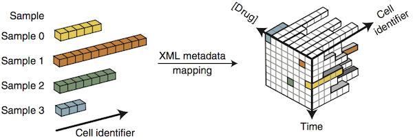 HDF5 + XML = SDCubes | Labrigger