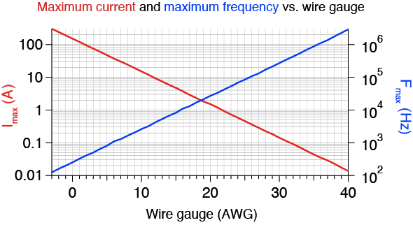 Wire gauge frequency ratings labrigger as previously greentooth Image collections