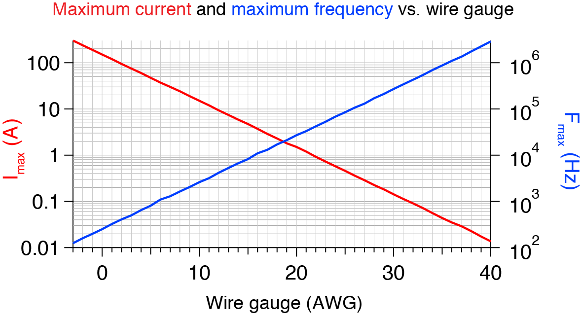 Wire gauge frequency ratings labrigger the chart above larger version should help you decide what gauge of wire greentooth