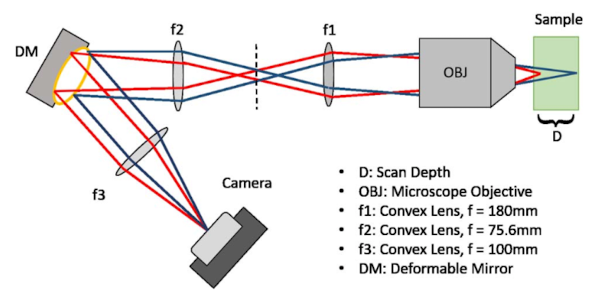 Remote focusing with deformable mirrors